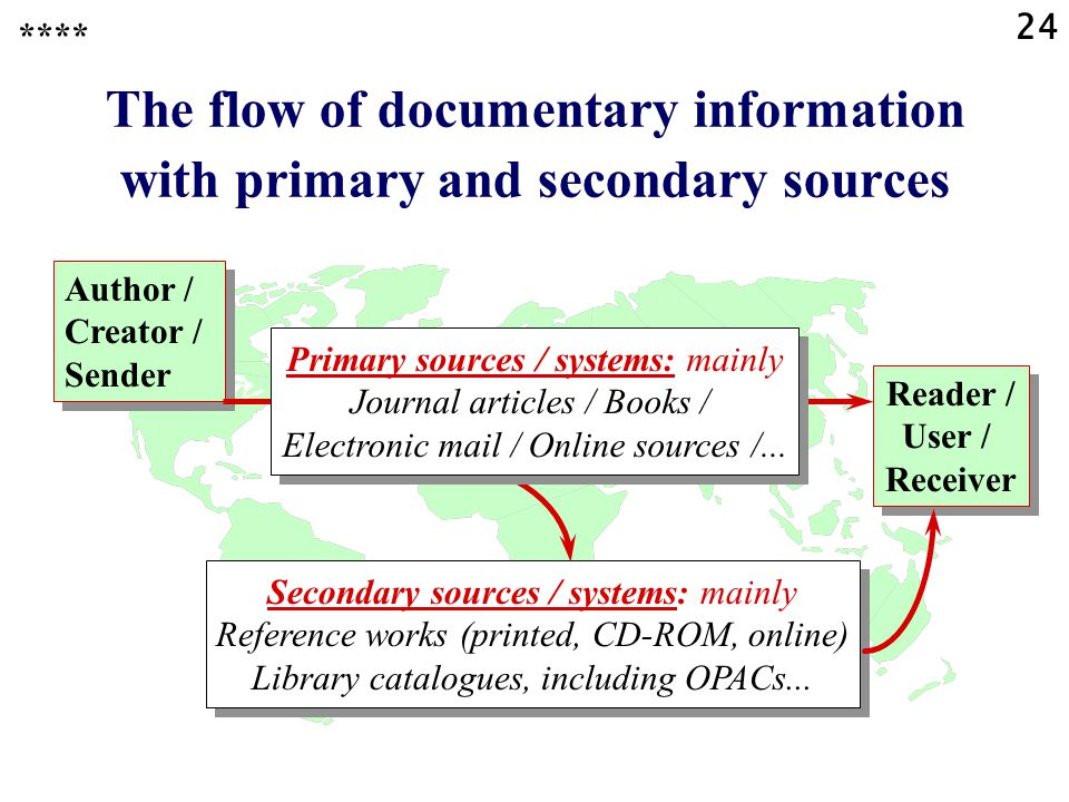 24 The flow of documentary information with primary and secondary sources Reader / User / Receiver Secondary sources / systems: mainly Reference works (printed, CD-ROM, online) Library catalogues, including OPACs...