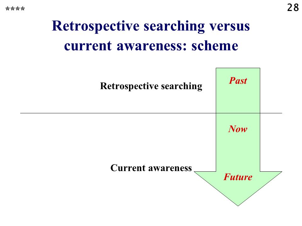 28 Past Now Future Retrospective searching versus current awareness: scheme **** Retrospective searching Current awareness