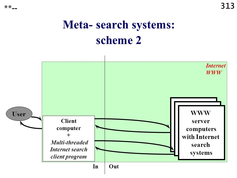 313 Meta- search systems: scheme 2 User Client computer + Multi-threaded Internet search client program Internet WWW WWW server computers with Internet search systems In Out **--