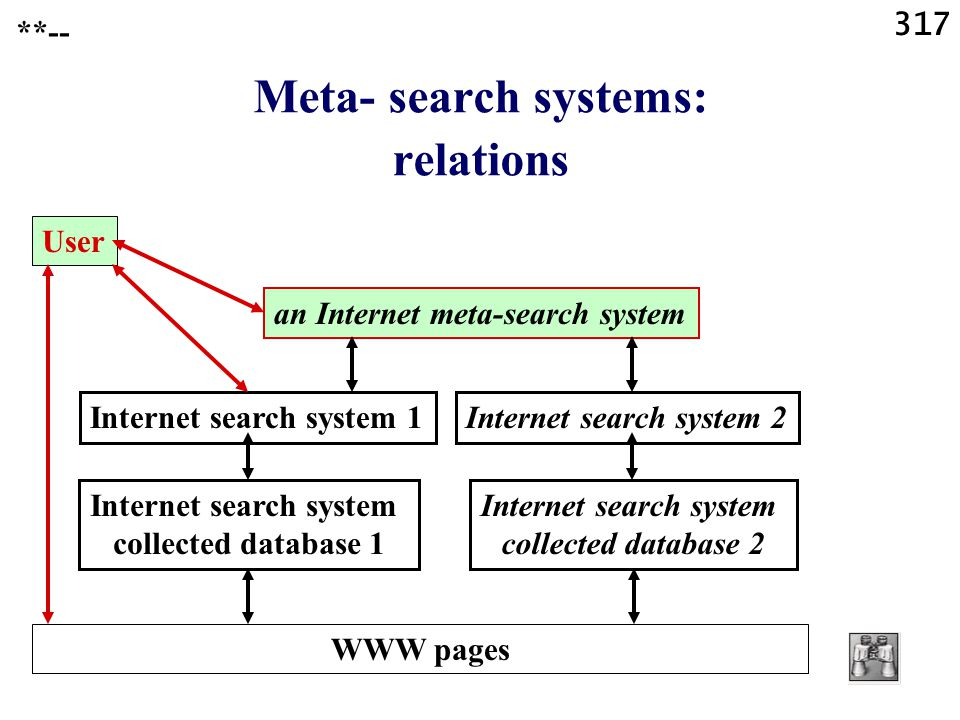 317 **-- Meta- search systems: relations User an Internet meta-search system Internet search system 1 Internet search system collected database 1 WWW pages Internet search system 2 Internet search system collected database 2