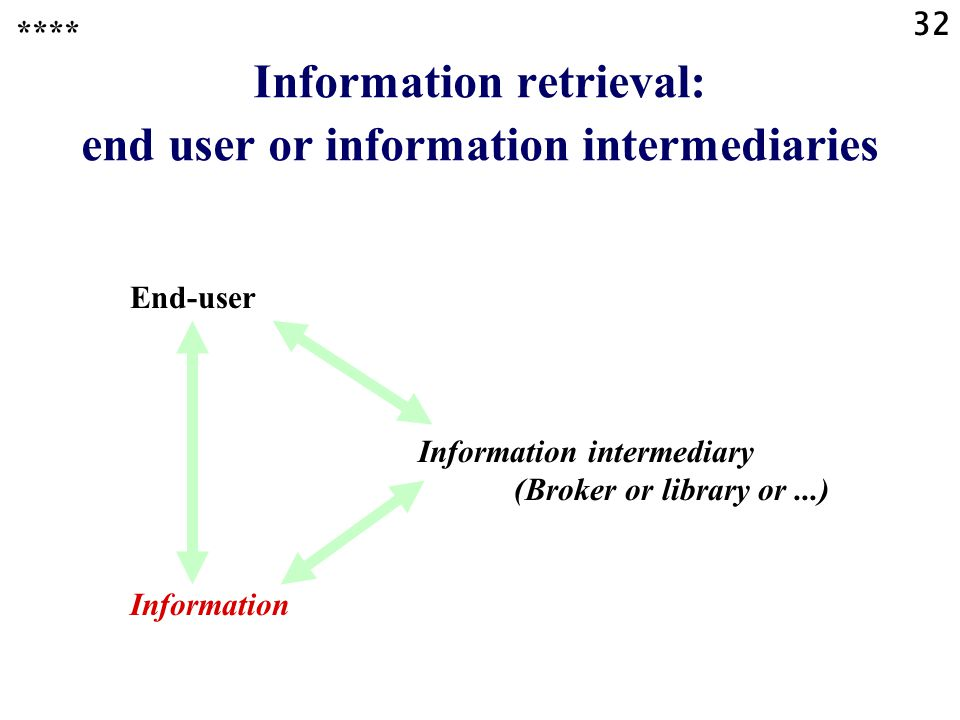 32 Information retrieval: end user or information intermediaries End-user Information intermediary (Broker or library or...) Information ****