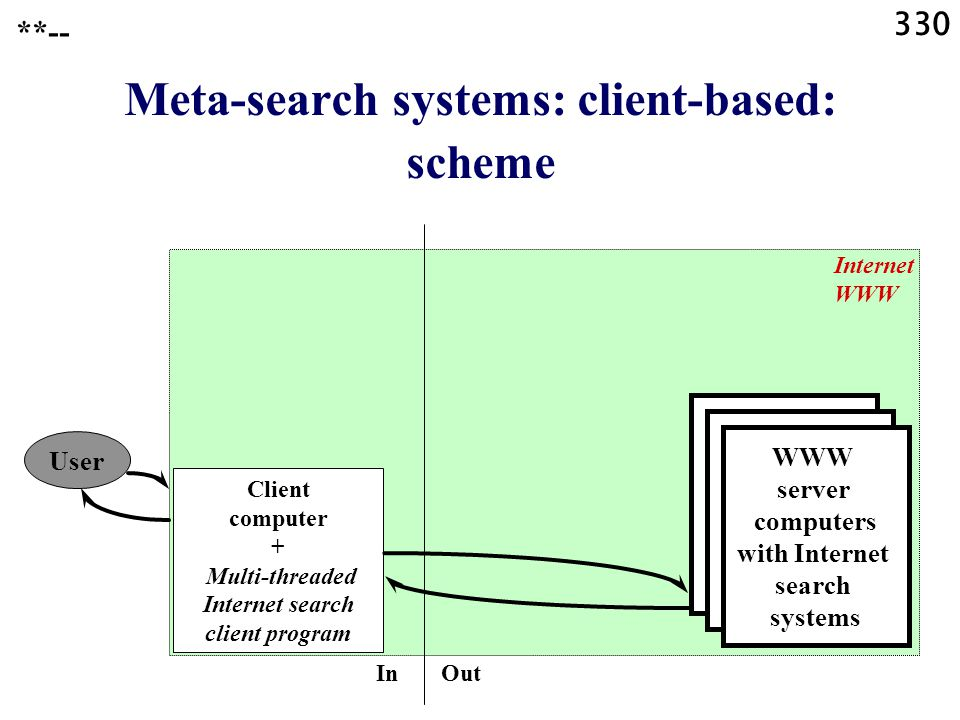 330 Meta-search systems: client-based: scheme **-- User Client computer + Multi-threaded Internet search client program Internet WWW WWW server computers with Internet search systems In Out