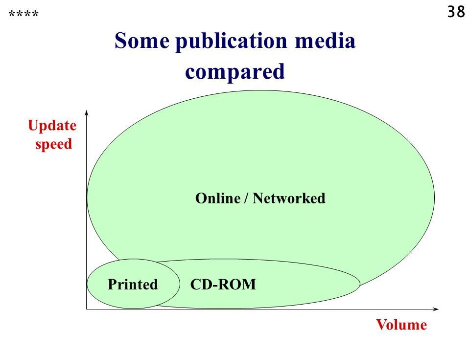 38 **** Online / Networked CD-ROM Update speed Volume Some publication media compared Printed