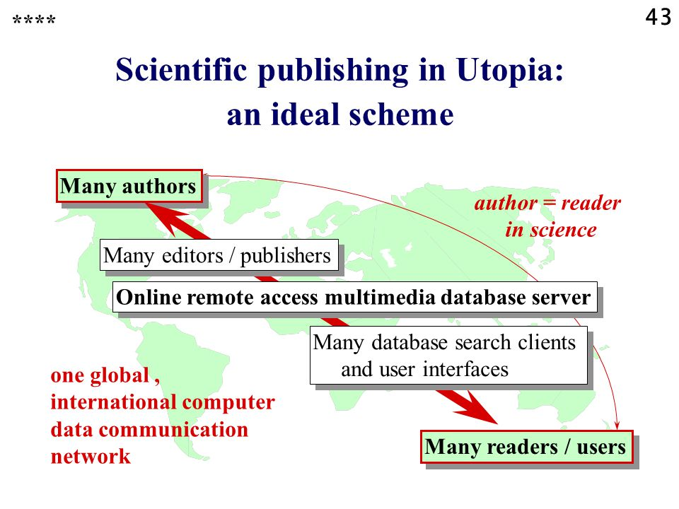 43 Scientific publishing in Utopia: an ideal scheme Many authors Many readers / users Many editors / publishers Online remote access multimedia database server Many database search clients and user interfaces Many database search clients and user interfaces one global, international computer data communication network author = reader in science ****