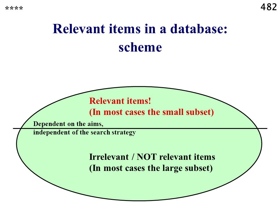 482 Relevant items in a database: scheme **** Dependent on the aims, independent of the search strategy Relevant items.
