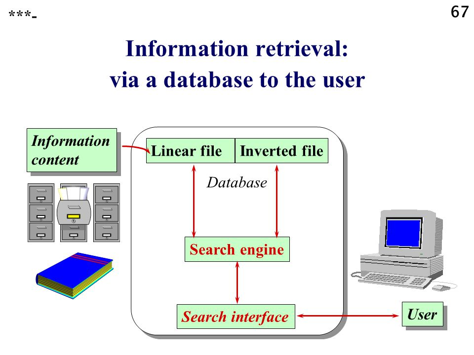 67 Information retrieval: via a database to the user ***- Information content Linear fileInverted file Search engine Search interface User Database