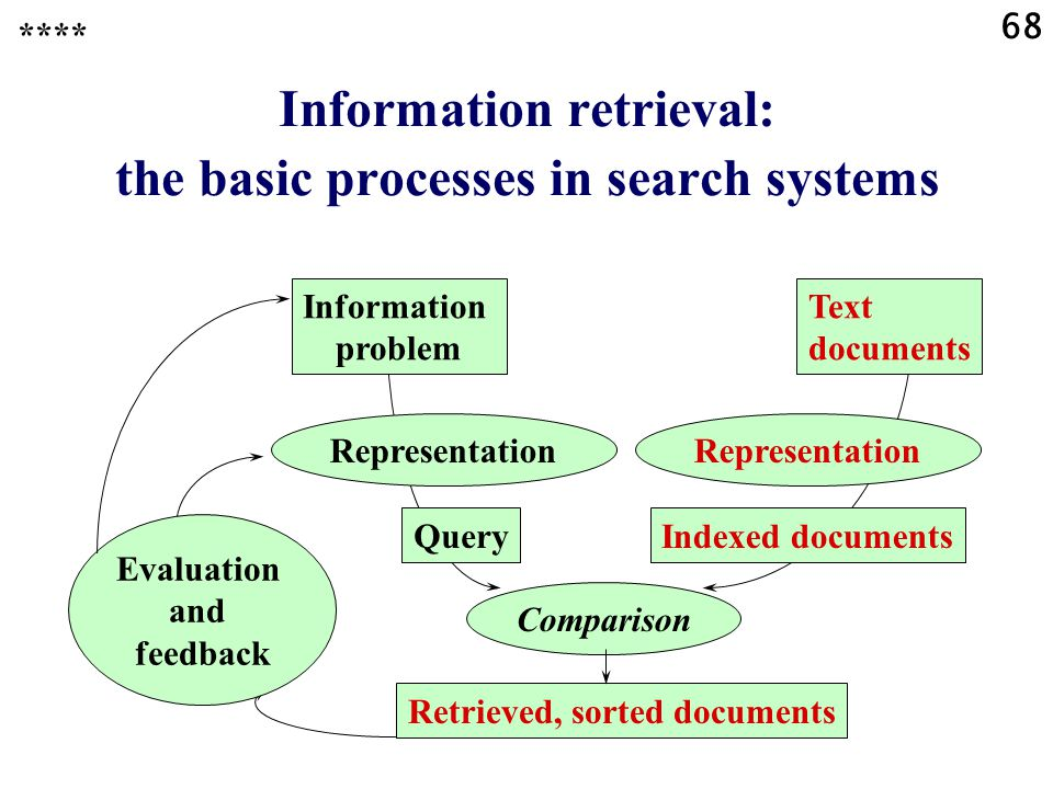 68 Comparison Information retrieval: the basic processes in search systems Information problem Representation QueryIndexed documents Representation Retrieved, sorted documents Text documents Evaluation and feedback ****