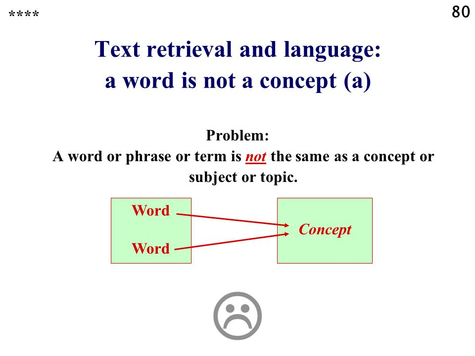 80 Text retrieval and language: a word is not a concept (a) Problem: A word or phrase or term is not the same as a concept or subject or topic.