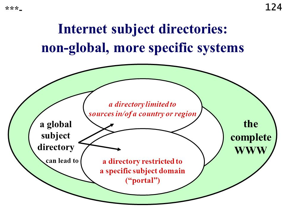 124 ***- Internet subject directories: non-global, more specific systems a directory limited to sources in/of a country or region a directory restricted to a specific subject domain ( portal ) a global subject directory the complete WWW can lead to