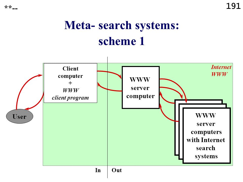 191 Meta- search systems: scheme 1 User Client computer + WWW client program WWW server computer Internet WWW WWW server computers with Internet search systems In Out **--