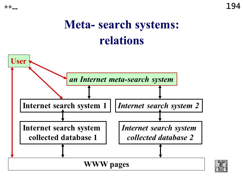 194 **-- Meta- search systems: relations User an Internet meta-search system Internet search system 1 Internet search system collected database 1 WWW pages Internet search system 2 Internet search system collected database 2