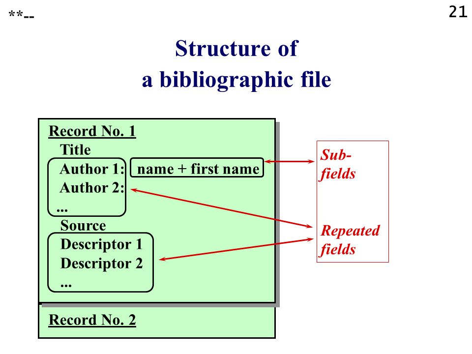 21 Structure of a bibliographic file Record No. 1 Title Author 1: name + first name Author 2:...