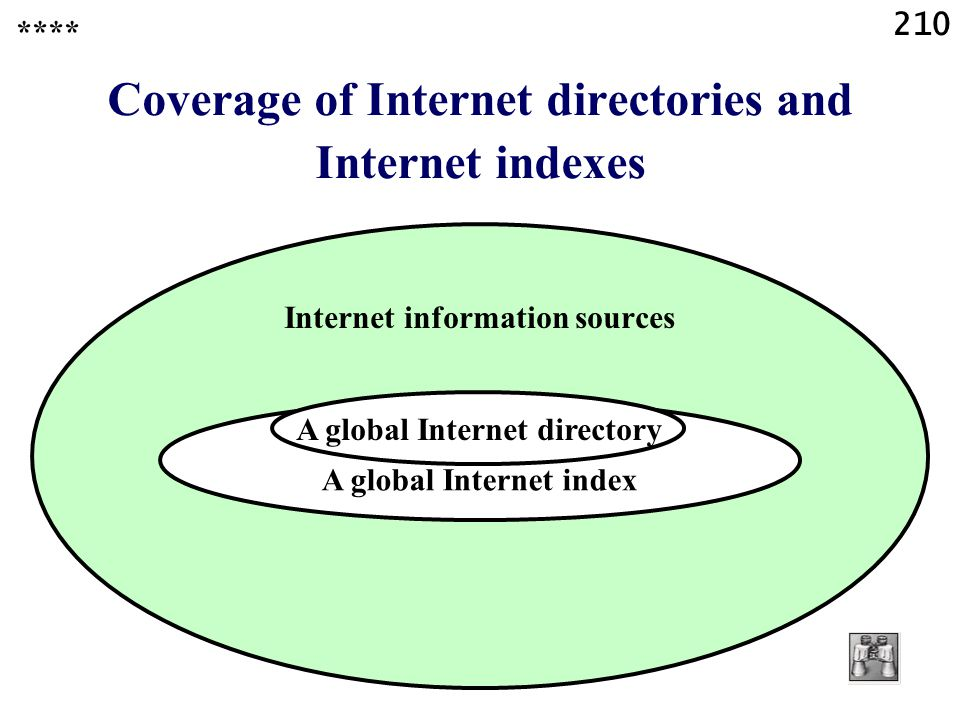 210 Internet information sources Coverage of Internet directories and Internet indexes **** A global Internet index A global Internet directory