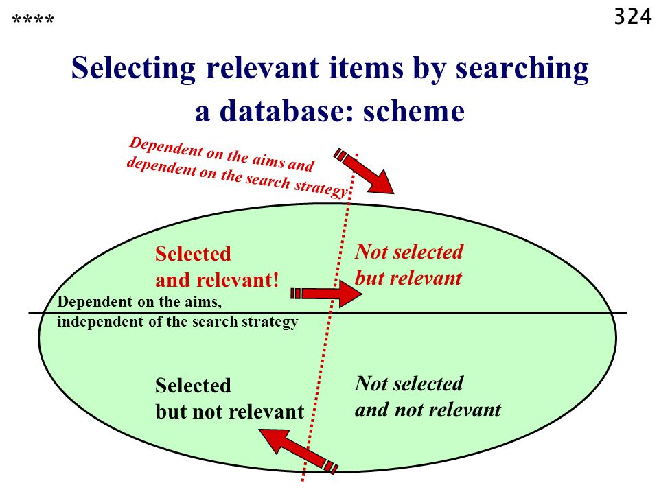 324 Selecting relevant items by searching a database: scheme **** Dependent on the aims, independent of the search strategy Selected and relevant.