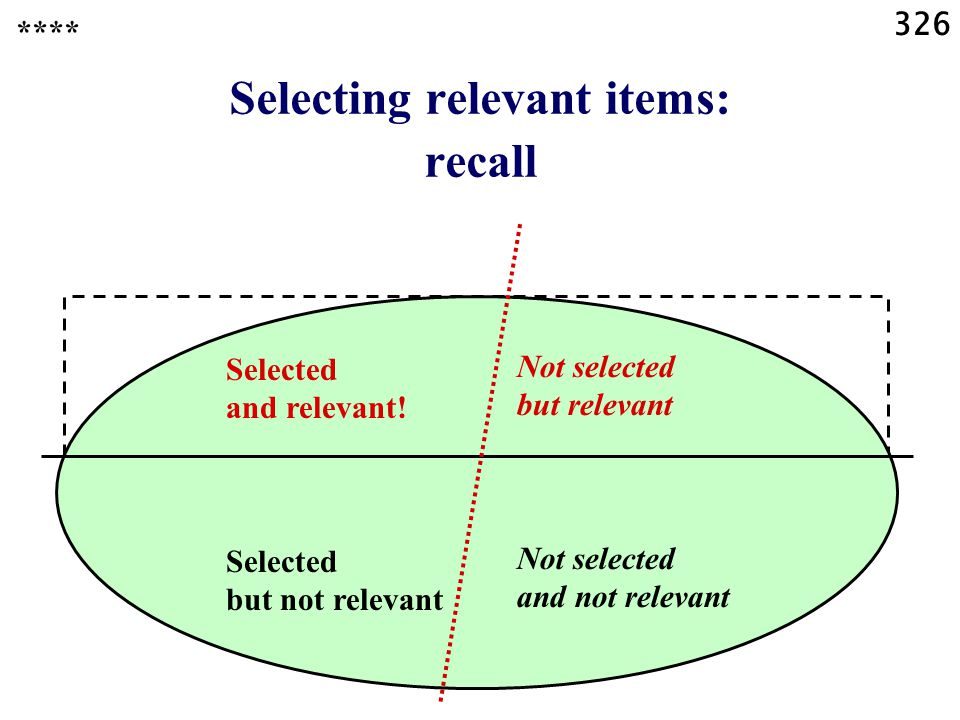 326 Selecting relevant items: recall **** Selected and relevant.