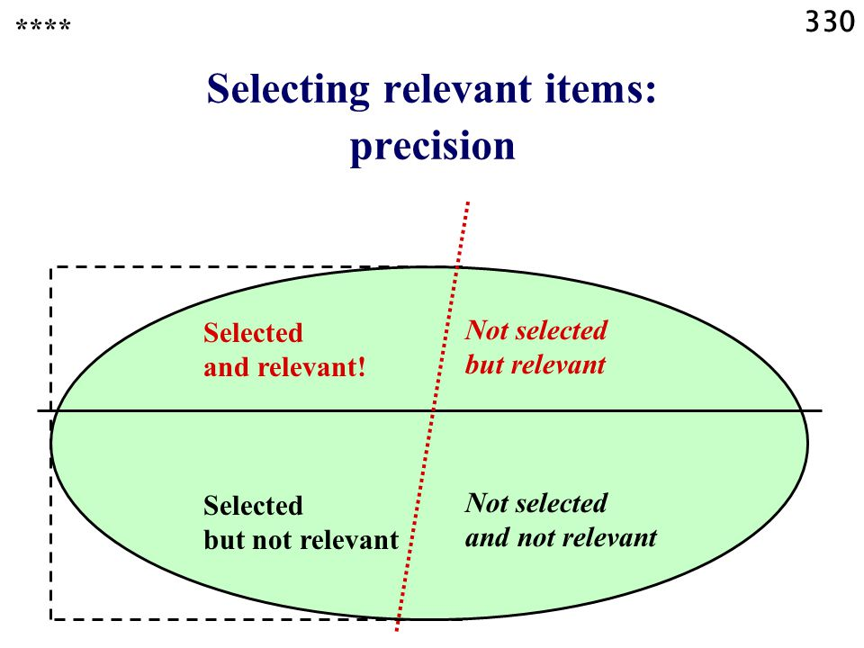 330 Selecting relevant items: precision **** Selected and relevant.