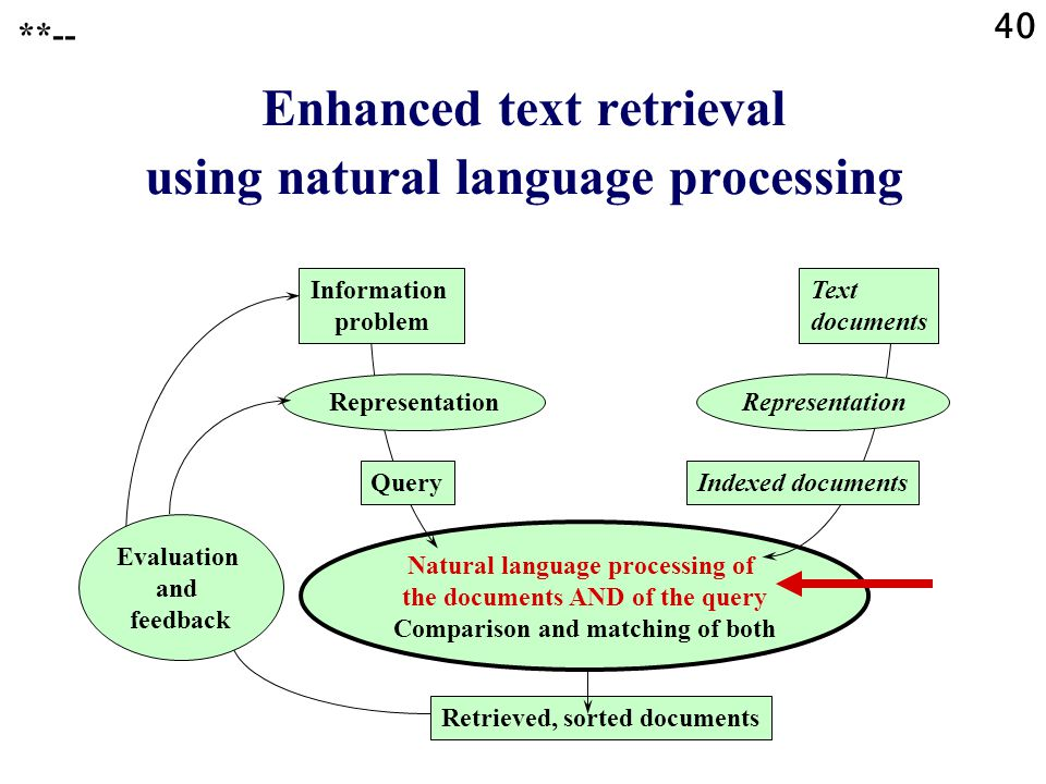40 Natural language processing of the documents AND of the query Comparison and matching of both Enhanced text retrieval using natural language processing Information problem Representation QueryIndexed documents Representation Retrieved, sorted documents Text documents Evaluation and feedback **--
