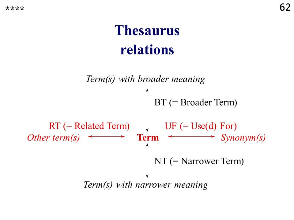 62 Thesaurus relations Term(s) with broader meaning BT (= Broader Term) RT (= Related Term) UF (= Use(d) For) Other term(s) Term Synonym(s) NT (= Narrower Term) Term(s) with narrower meaning ****
