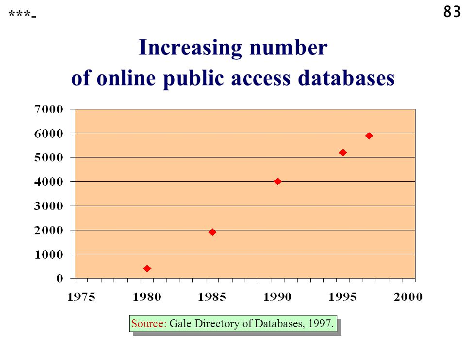 83 Increasing number of online public access databases Source: Gale Directory of Databases, 1997.