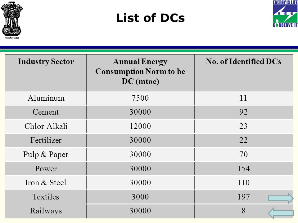Industry SectorAnnual Energy Consumption Norm to be DC (mtoe) No.