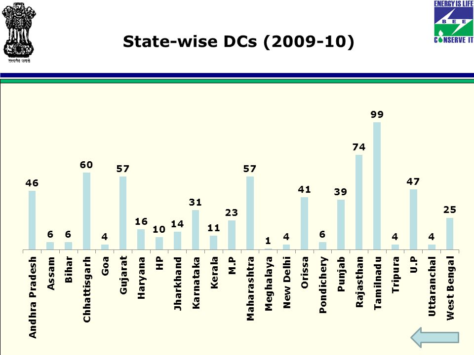 State-wise DCs (2009-10)