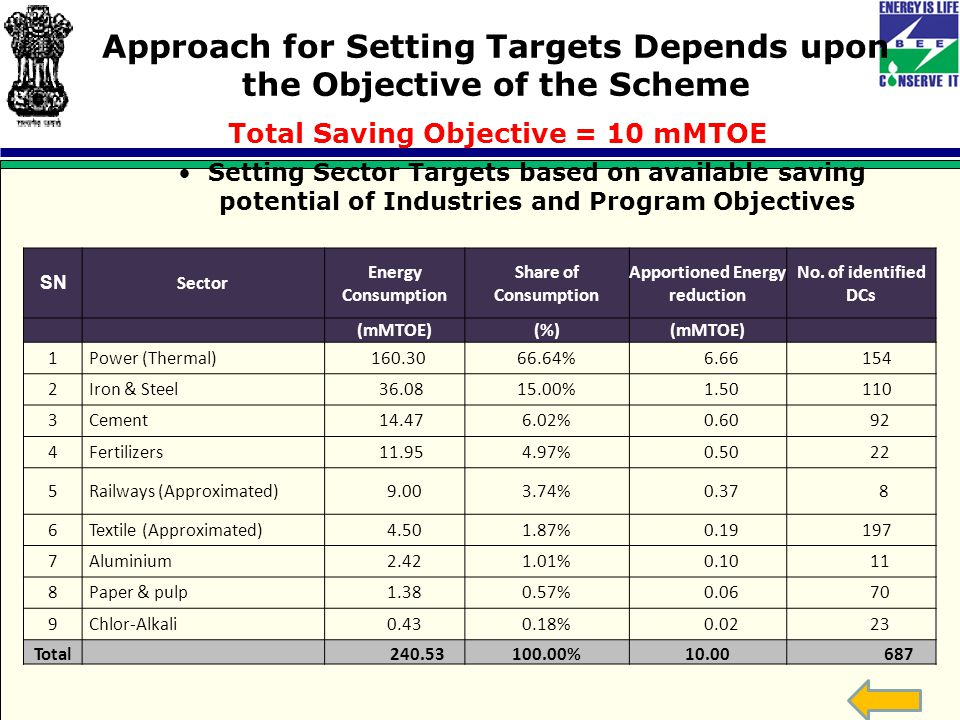 Approach for Setting Targets Depends upon the Objective of the Scheme Total Saving Objective = 10 mMTOE Setting Sector Targets based on available saving potential of Industries and Program Objectives SN Sector Energy Consumption Share of Consumption Apportioned Energy reduction No.