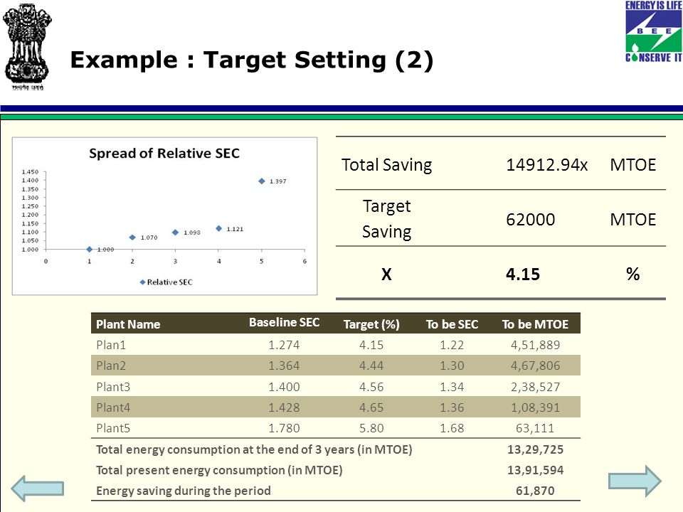 Example : Target Setting (2) Total Saving14912.94xMTOE Target Saving 62000MTOE X4.15% Plant Name Baseline SEC Target (%)To be SECTo be MTOE Plan11.2744.151.224,51,889 Plan21.3644.441.304,67,806 Plant31.4004.561.342,38,527 Plant41.4284.651.361,08,391 Plant51.7805.801.6863,111 Total energy consumption at the end of 3 years (in MTOE)13,29,725 Total present energy consumption (in MTOE)13,91,594 Energy saving during the period61,870