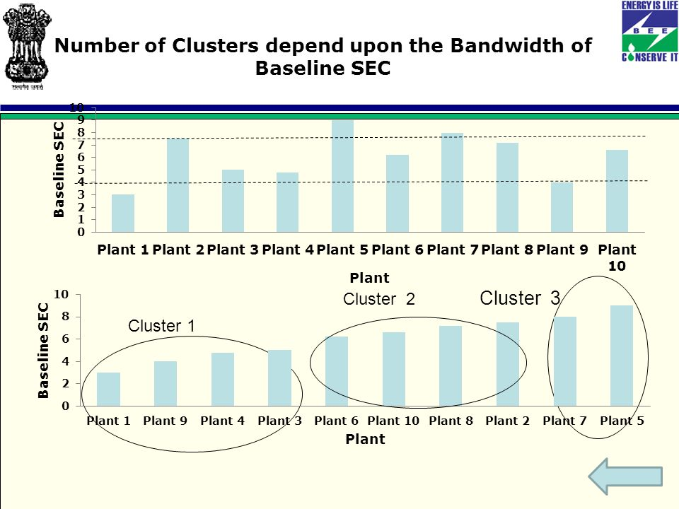 Number of Clusters depend upon the Bandwidth of Baseline SEC Cluster 1 Cluster 2