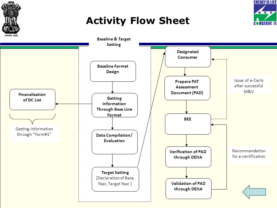 Activity Flow Sheet Finanalization of DC List Getting information through Form#1 Designated Consumer Prepare PAT Assessment Document (PAD) BEE Verification of PAD through DENA Validation of PAD through DENA Recommendation for e-certification Issue of e-Certs after successful M&V Baseline Format Design Getting Information Through Base Line Format Data Compilation/ Evaluation Target Setting [Declaration of Base Year, Target Year ] Baseline & Target Setting