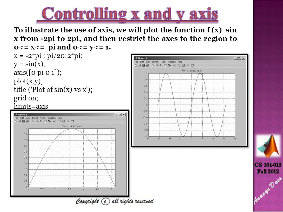 To illustrate the use of axis, we will plot the function f (x) sin x from -2pi to 2pi, and then restrict the axes to the region to 0<= x<= pi and 0<= y<= 1.
