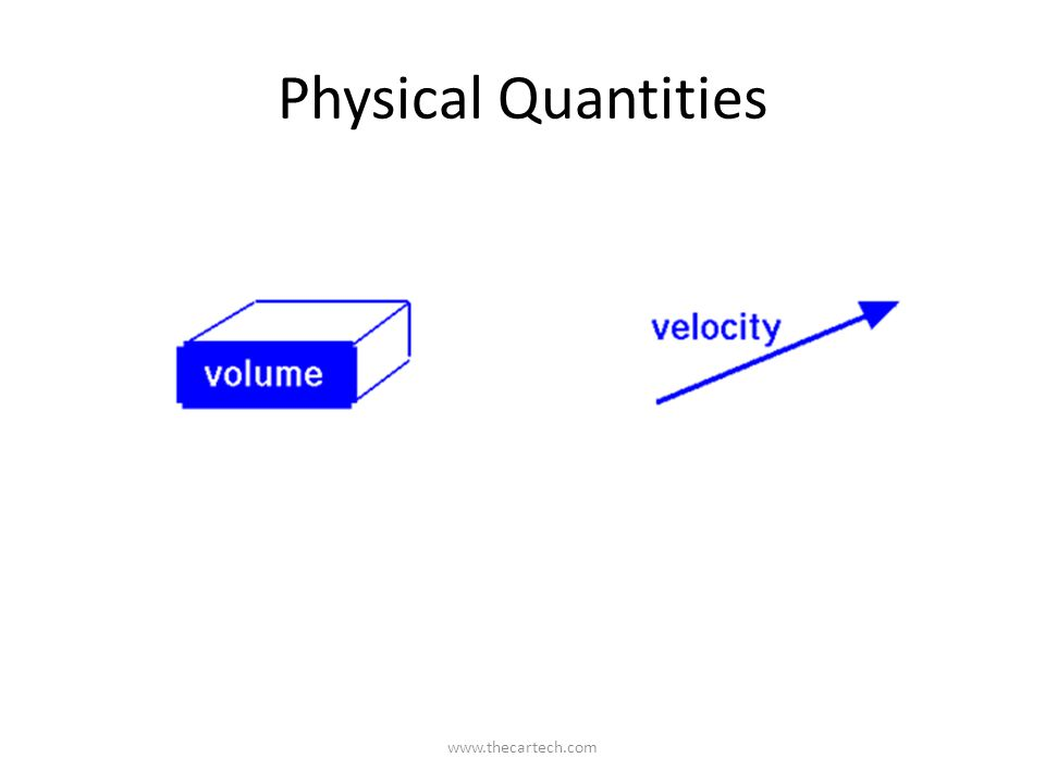 Physical Quantities www.thecartech.com