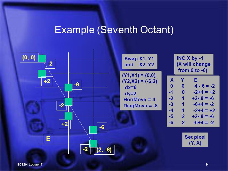 ECE291 Lecture 1714 Example (Seventh Octant) -2 +2 -6 -2 +2 -6 -2 (2, -6) (0, 0) E X Y E 0 0 4 - 6 = -2 -1 0 -2+4 = +2 -2 1 +2- 8 = -6 -3 1 -6+4 = -2 -4 1 -2+4 = +2 -5 2 +2- 8 = -6 -6 2 -6+4 = -2 X Y E 0 0 4 - 6 = -2 -1 0 -2+4 = +2 -2 1 +2- 8 = -6 -3 1 -6+4 = -2 -4 1 -2+4 = +2 -5 2 +2- 8 = -6 -6 2 -6+4 = -2 (Y1,X1) = (0,0) (Y2,X2) = (-6,2) dx=6 dy=2 HoriMove = 4 DiagMove = -8 (Y1,X1) = (0,0) (Y2,X2) = (-6,2) dx=6 dy=2 HoriMove = 4 DiagMove = -8 Swap X1, Y1 and X2, Y2 Swap X1, Y1 and X2, Y2 INC X by -1 (X will change from 0 to -6) INC X by -1 (X will change from 0 to -6) Set pixel (Y, X)