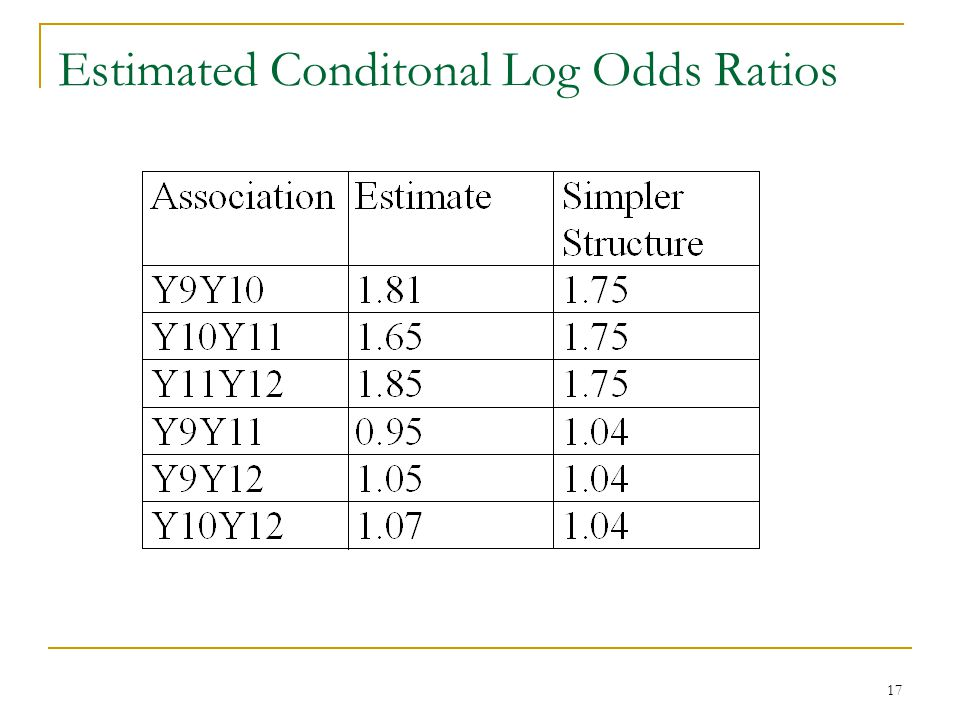 17 Estimated Conditonal Log Odds Ratios