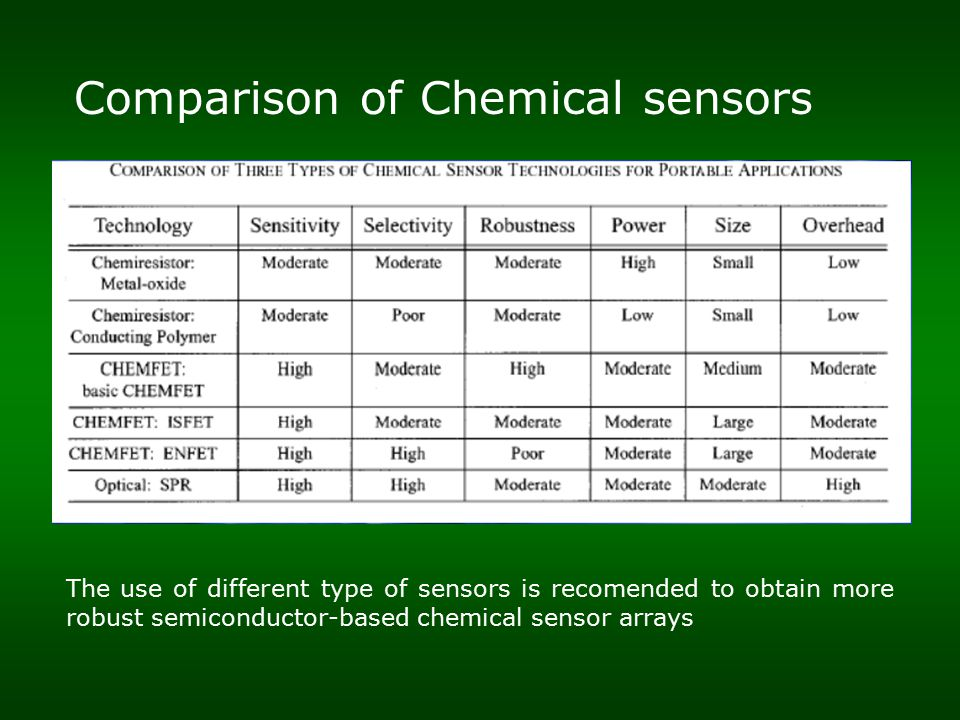 Comparison of Chemical sensors The use of different type of sensors is recomended to obtain more robust semiconductor-based chemical sensor arrays