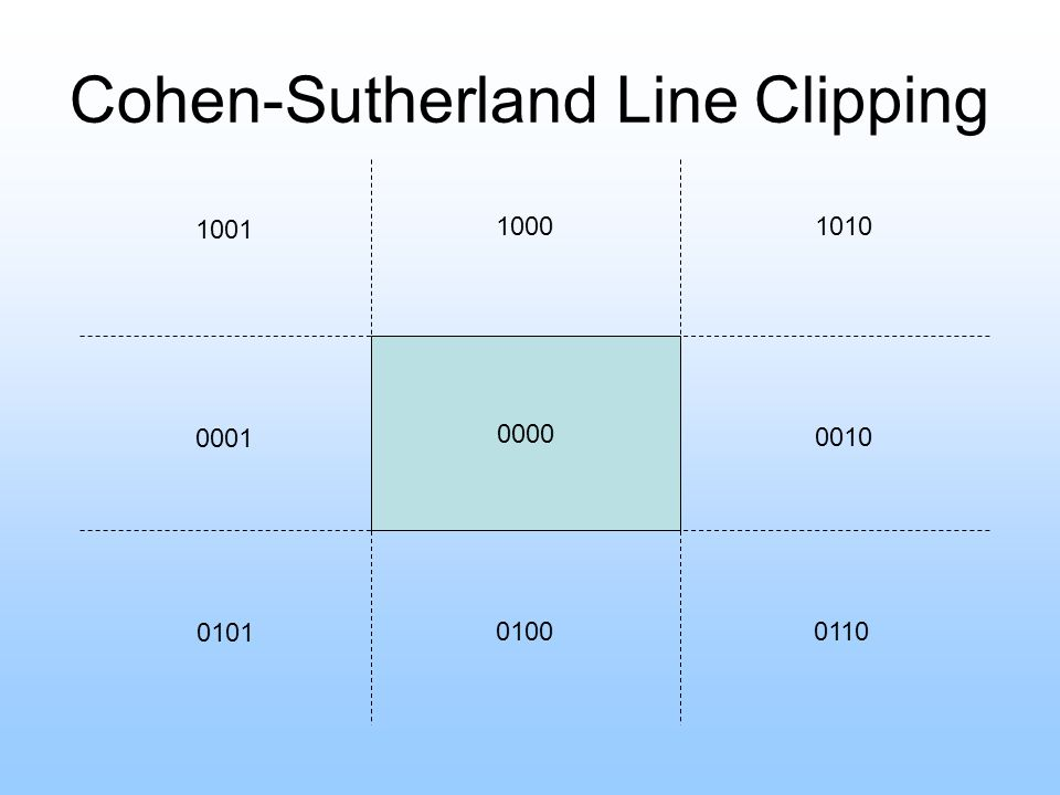 Cohen-Sutherland Line Clipping 0000 1001 0001 0101 01000110 0010 10101000