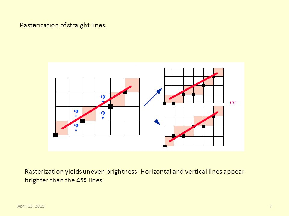 Rasterization of straight lines.