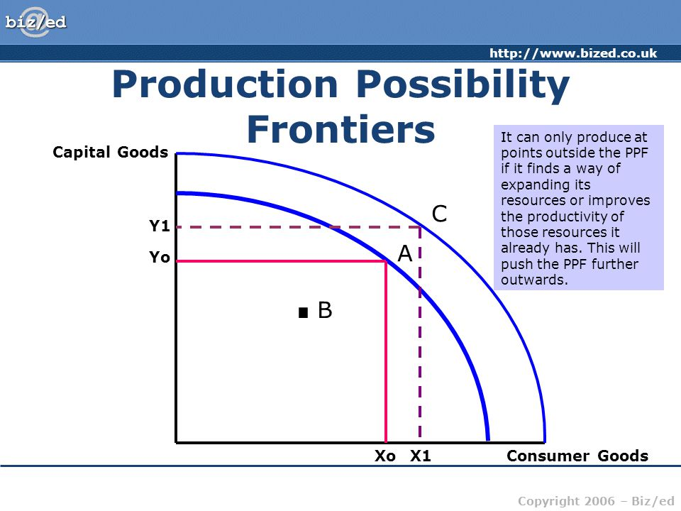 http://www.bized.co.uk Copyright 2006 – Biz/ed Production Possibility Frontiers Capital Goods Consumer Goods Yo Xo A.B.B C Y1 X1 Production inside the PPF – e.g.
