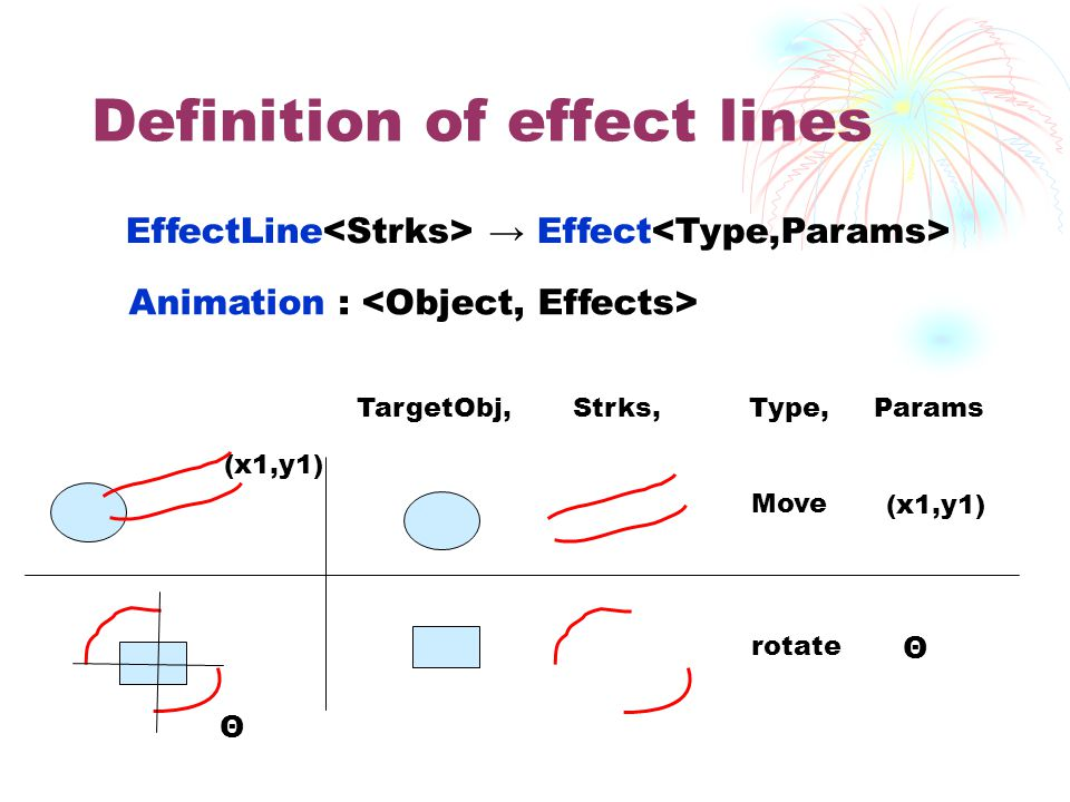 Definition of effect lines EffectLine → Effect TargetObj, Strks, Type, Params Move (x1,y1) rotate Θ Animation : (x1,y1) Θ