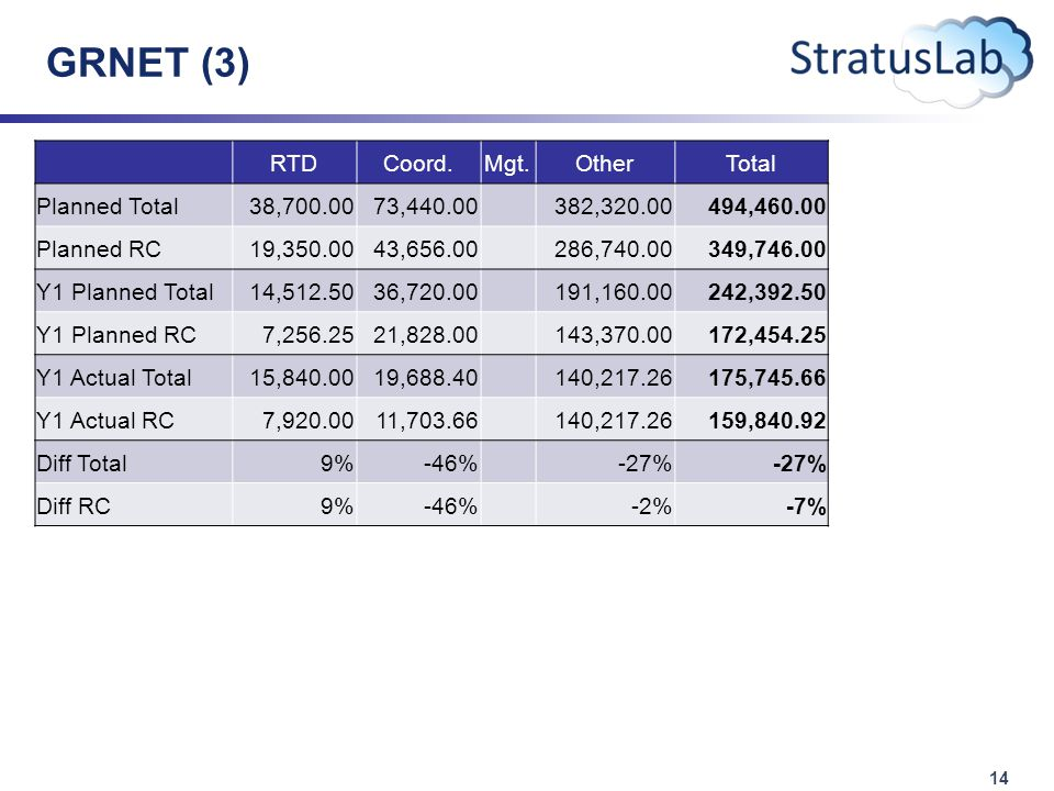 14 GRNET (3) RTDCoord.Mgt.OtherTotal Planned Total38,700.0073,440.00 382,320.00494,460.00 Planned RC19,350.0043,656.00 286,740.00349,746.00 Y1 Planned Total14,512.5036,720.00 191,160.00242,392.50 Y1 Planned RC7,256.2521,828.00 143,370.00172,454.25 Y1 Actual Total15,840.0019,688.40 140,217.26175,745.66 Y1 Actual RC7,920.0011,703.66 140,217.26159,840.92 Diff Total9%-46% -27% Diff RC9%-46% -2%-7%