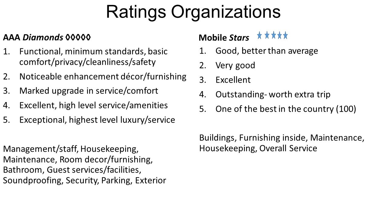 Ratings Organizations AAA Diamonds ◊◊◊◊◊ 1.Functional, minimum standards, basic comfort/privacy/cleanliness/safety 2.Noticeable enhancement décor/furnishing 3.Marked upgrade in service/comfort 4.Excellent, high level service/amenities 5.Exceptional, highest level luxury/service Management/staff, Housekeeping, Maintenance, Room decor/furnishing, Bathroom, Guest services/facilities, Soundproofing, Security, Parking, Exterior Mobile Stars 1.Good, better than average 2.Very good 3.Excellent 4.Outstanding- worth extra trip 5.One of the best in the country (100) Buildings, Furnishing inside, Maintenance, Housekeeping, Overall Service