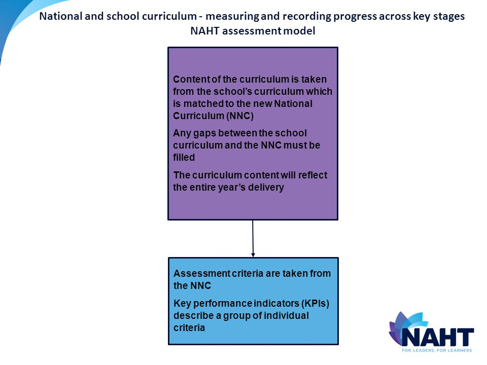 Content of the curriculum is taken from the school's curriculum which is matched to the new National Curriculum (NNC) Any gaps between the school curriculum and the NNC must be filled The curriculum content will reflect the entire year's delivery Assessment criteria are taken from the NNC Key performance indicators (KPIs) describe a group of individual criteria National and school curriculum - measuring and recording progress across key stages NAHT assessment model