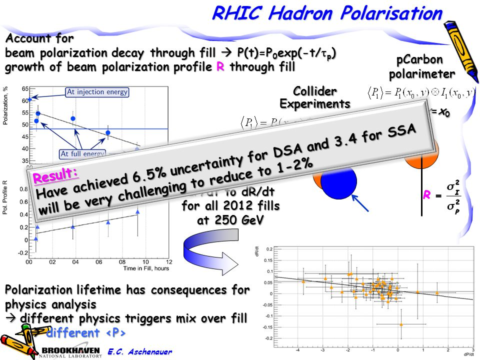RHIC Hadron Polarisation 21 Account for beam polarization decay through fill  P(t)=P 0 exp(-t/  p ) growth of beam polarization profile R through fill pCarbonpolarimeter x=x0x=x0x=x0x=x0 ColliderExperiments correlation of dP/dt to dR/dt for all 2012 fills at 250 GeV Polarization lifetime has consequences for physics analysis  different physics triggers mix over fill  different  different Result: Have achieved 6.5% uncertainty for DSA and 3.4 for SSA will be very challenging to reduce to 1-2% E.C.