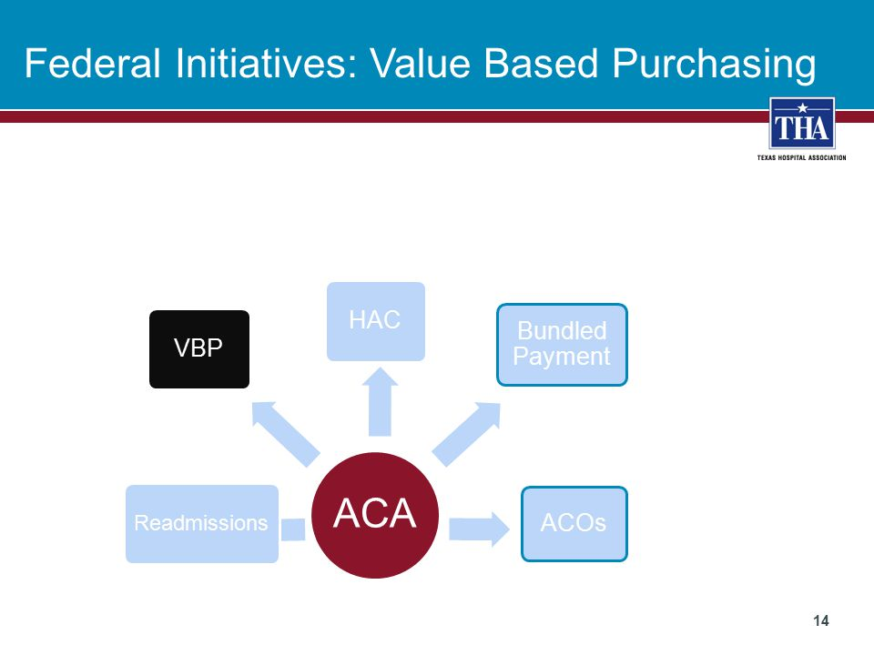 Federal Initiatives: Value Based Purchasing 14 ACA HAC Readmissions ACOs Bundled Payment VBP