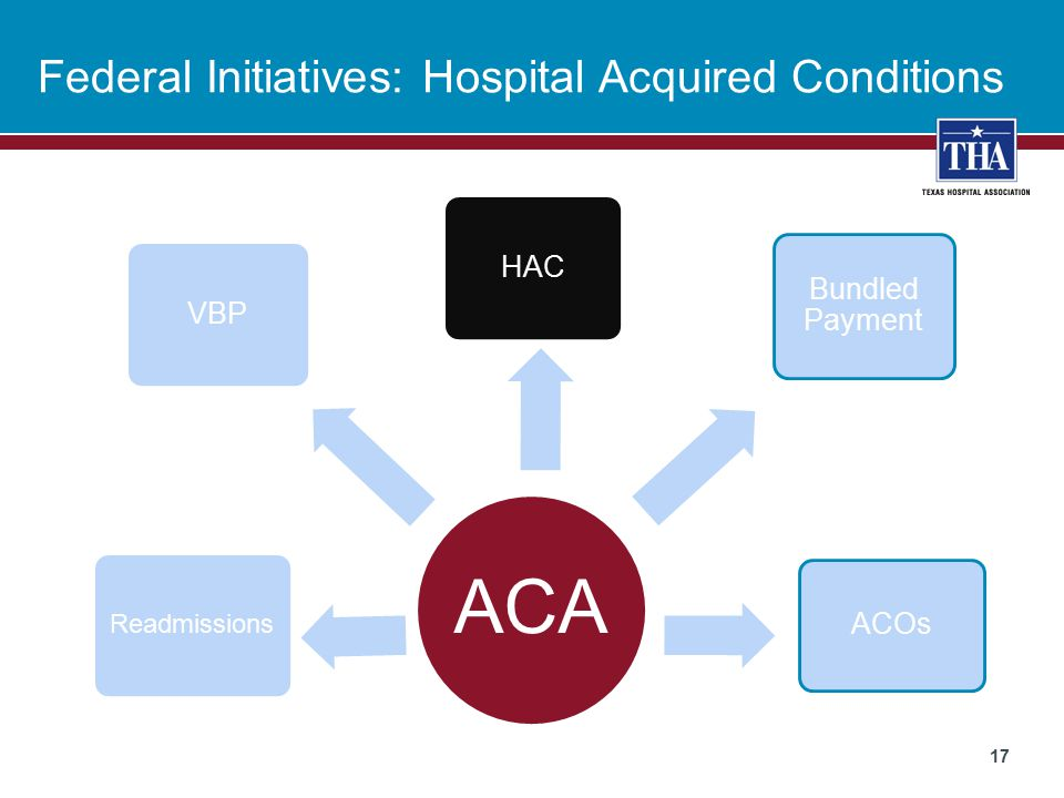 Federal Initiatives: Hospital Acquired Conditions 17 ACA HAC Readmissions ACOs Bundled Payment VBP