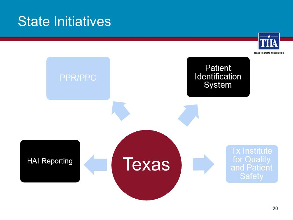 State Initiatives 20 Texas Patient Identification System HAI Reporting Tx Institute for Quality and Patient Safety PPR/PPC