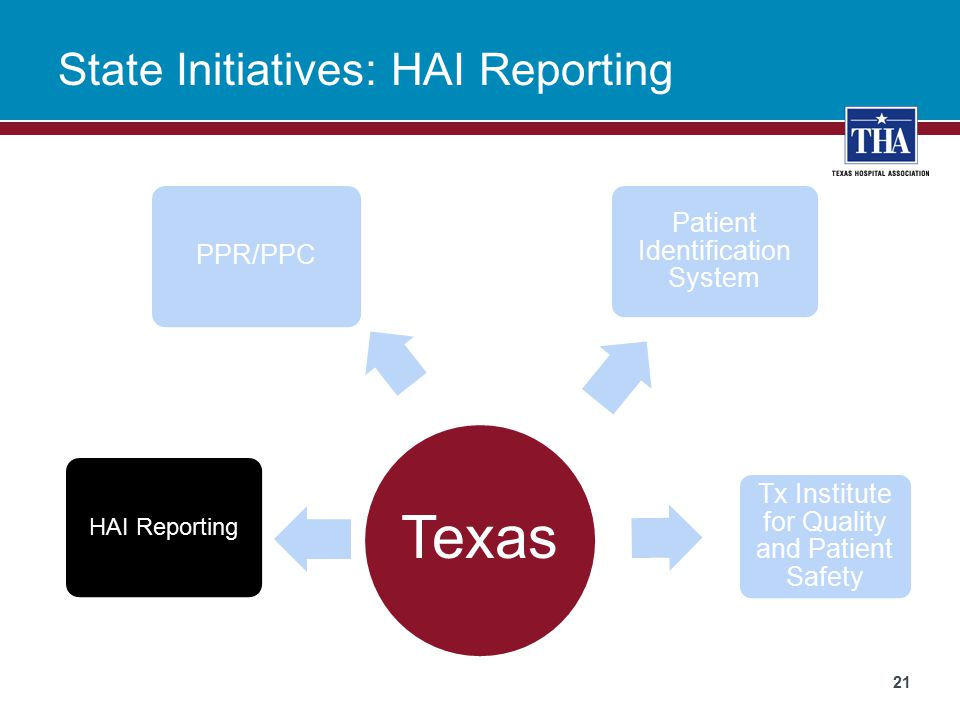 State Initiatives: HAI Reporting 21 Texas Patient Identification System HAI Reporting Tx Institute for Quality and Patient Safety PPR/PPC