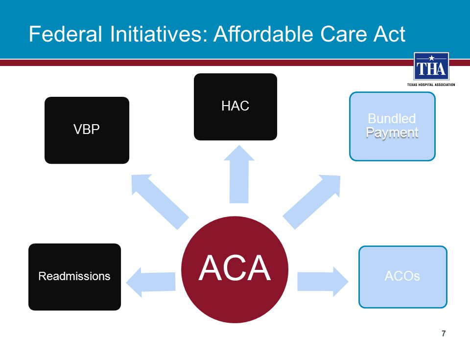Federal Initiatives: Affordable Care Act ACA HAC Readmissions ACOs Payment Bundled Payment VBP 7
