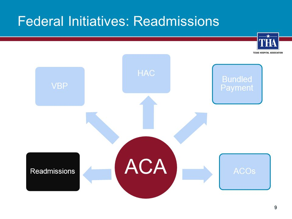 Federal Initiatives: Readmissions 9 ACA HAC Readmissions ACOs Bundled Payment VBP