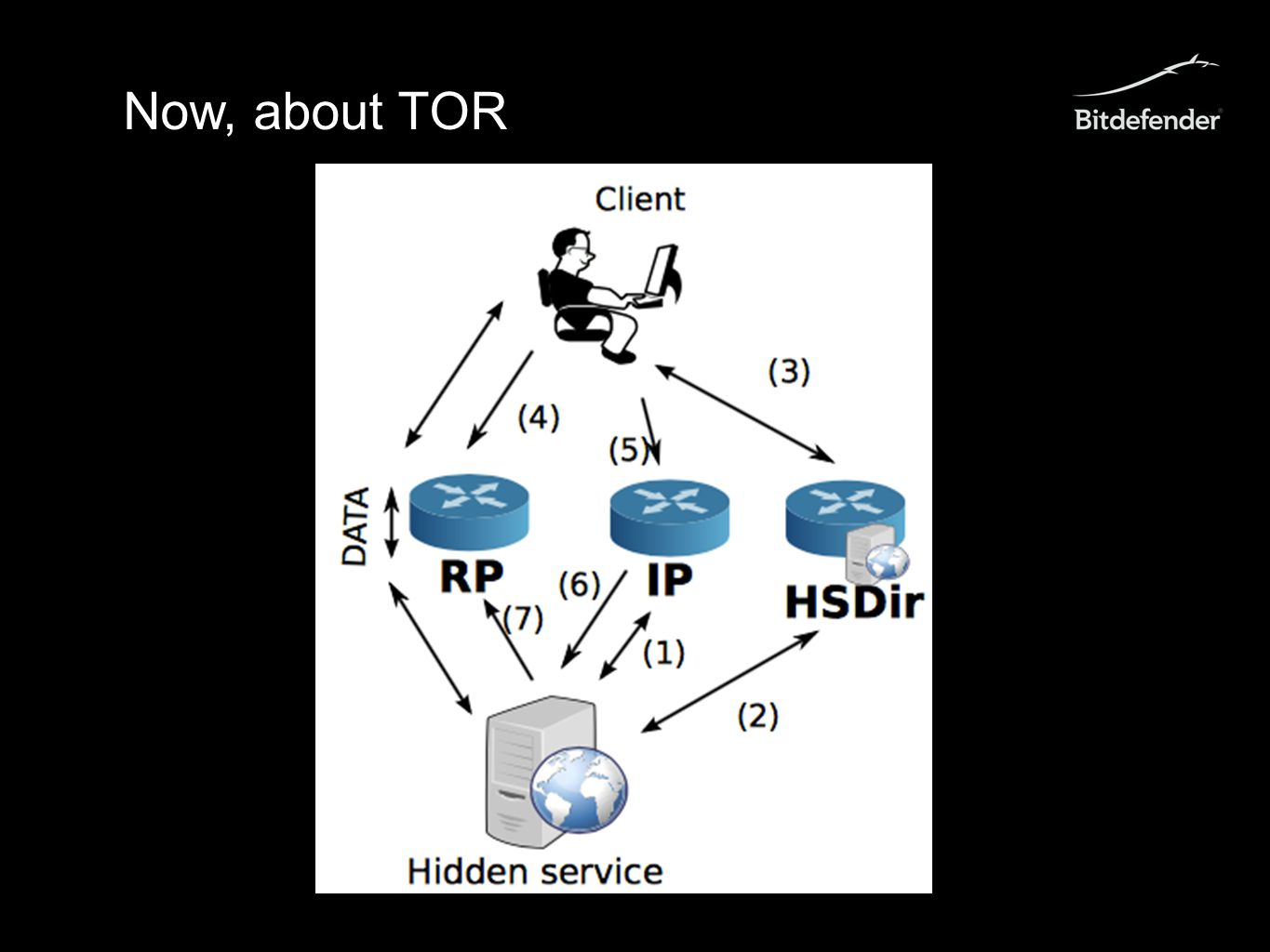 Now, about TOR