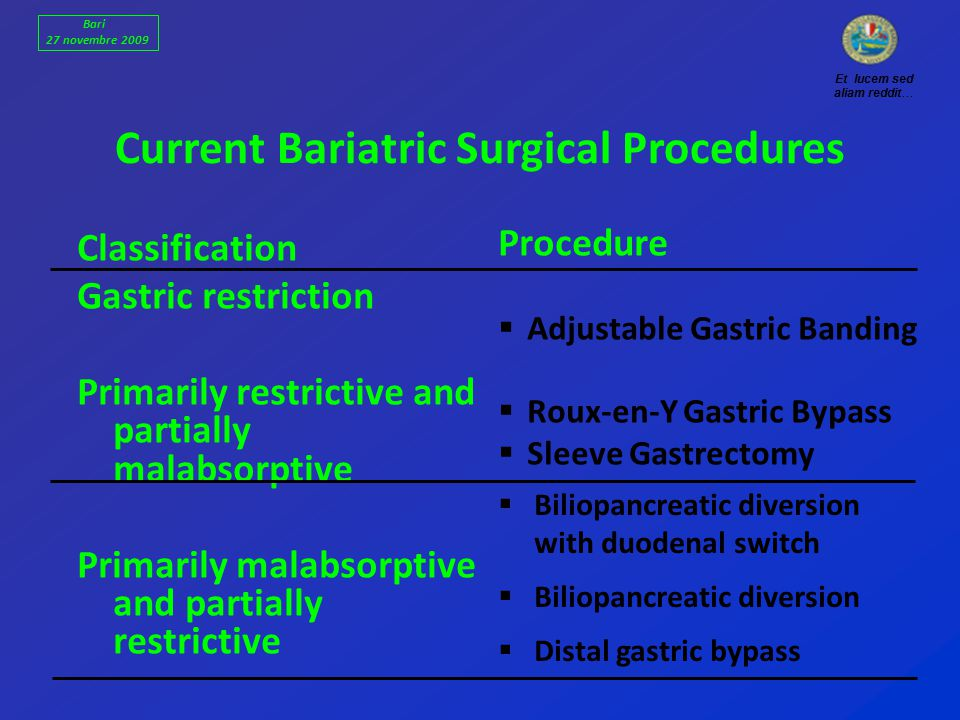 Classification Gastric restriction Primarily restrictive and partially malabsorptive Primarily malabsorptive and partially restrictive Procedure  Adjustable Gastric Banding  Roux-en-Y Gastric Bypass  Sleeve Gastrectomy  Biliopancreatic diversion with duodenal switch  Biliopancreatic diversion  Distal gastric bypass Current Bariatric Surgical Procedures Et lucem sed aliam reddit… Bari 27 novembre 2009